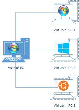 140701-uvod-do-virtualizace-na-desktopu-img-1