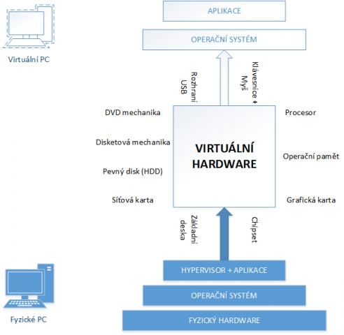 140701-uvod-do-virtualizace-na-desktopu-img-3