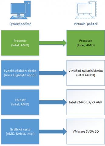 140701-uvod-do-virtualizace-na-desktopu-img-4